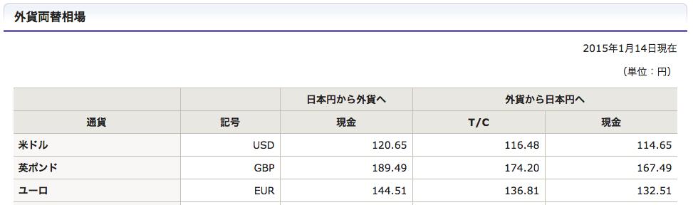 みずほ銀行の外貨両替レート